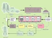 Torrefied Wood Processing Plant Flow Chart